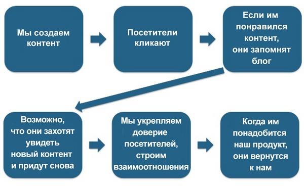 процесс контент-маркетинга