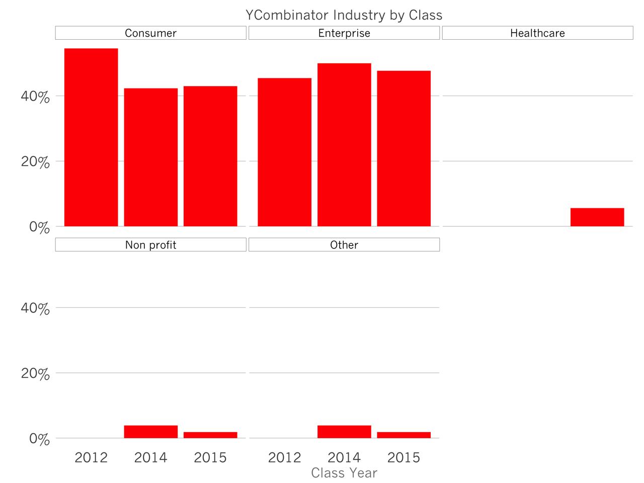 Иллюстрация к статье: Тренды стартап-индустрии по версии YCombinator