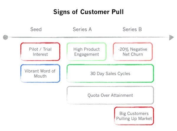 Иллюстрация к статье: Признаки того, что ваш продукт решает клиентские проблемы