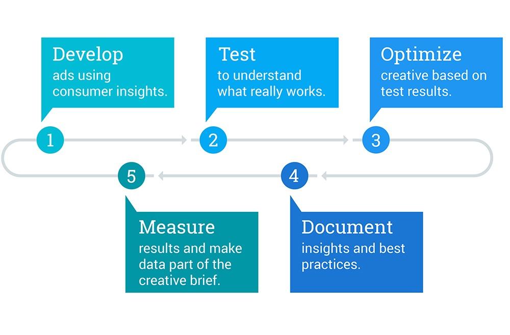 Тестирование для оптимизации медийной рекламы
