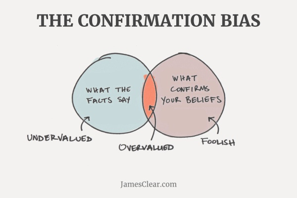 (Confirmation Bias