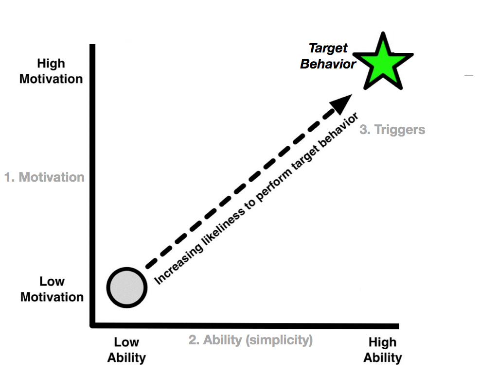 Иллюстрация к статье: Как использовать поведенческую модель Фогга в дизайне лендинга?