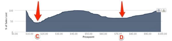 График ценовой чувствительности