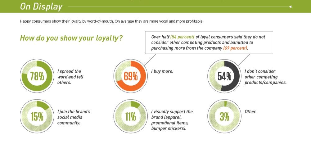 лояльность потребителей