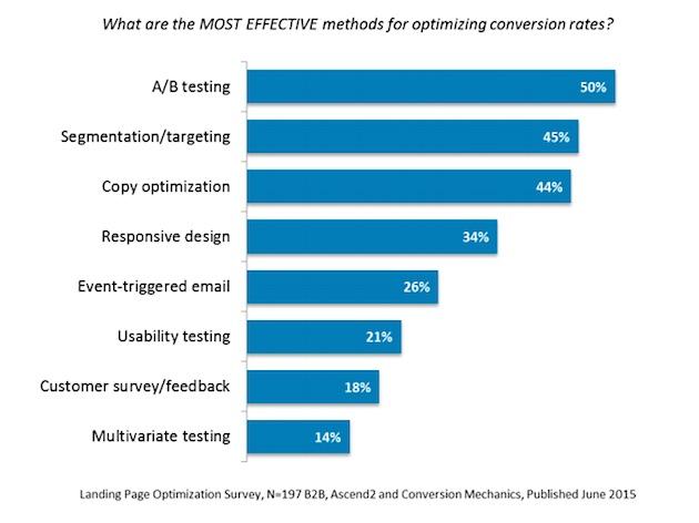 эффективные методы оптимизации конверсии для B2B-сектора