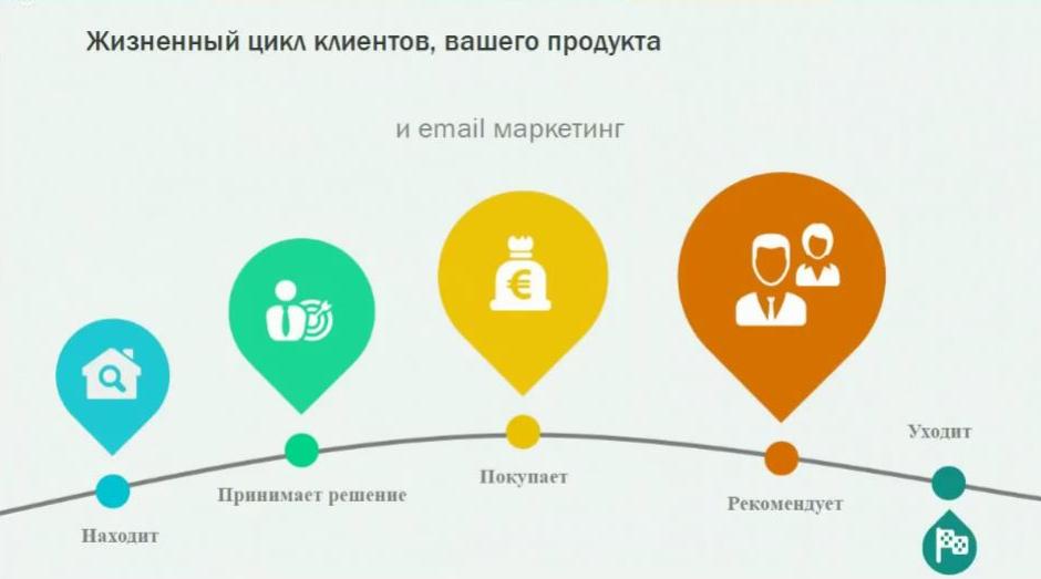 Жизненный цикл клиентов