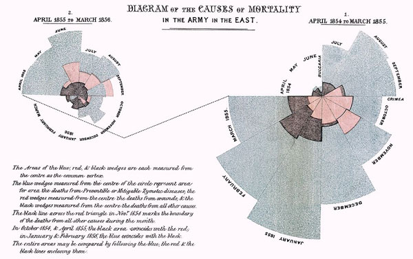 Секторная vs Областная диаграмма