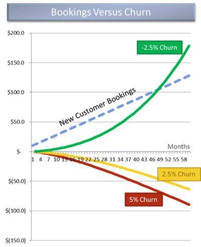 Снижение оттока клиентов