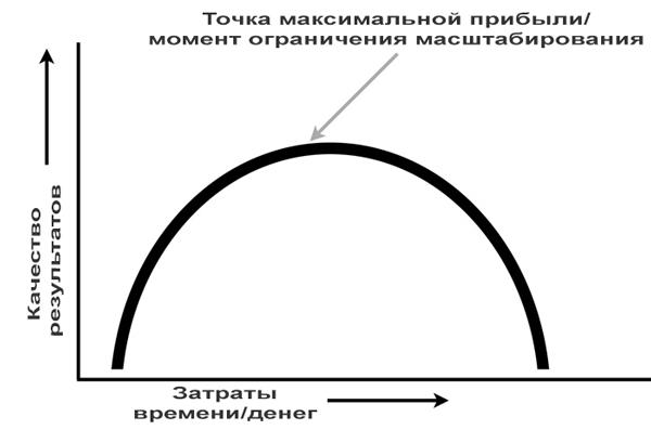 кривая Гладуэлла