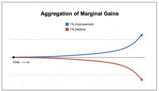 Иллюстрация к статье: Стратегия 1%, или Как удвоить результаты бизнеса за 43 дня?