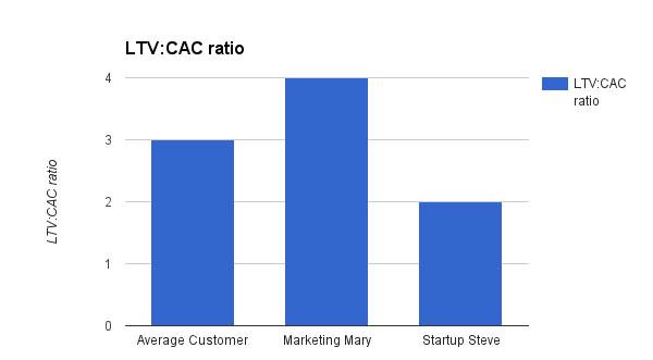 Соотношение LTV к CAC