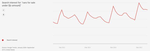 Рост поискового интереса
