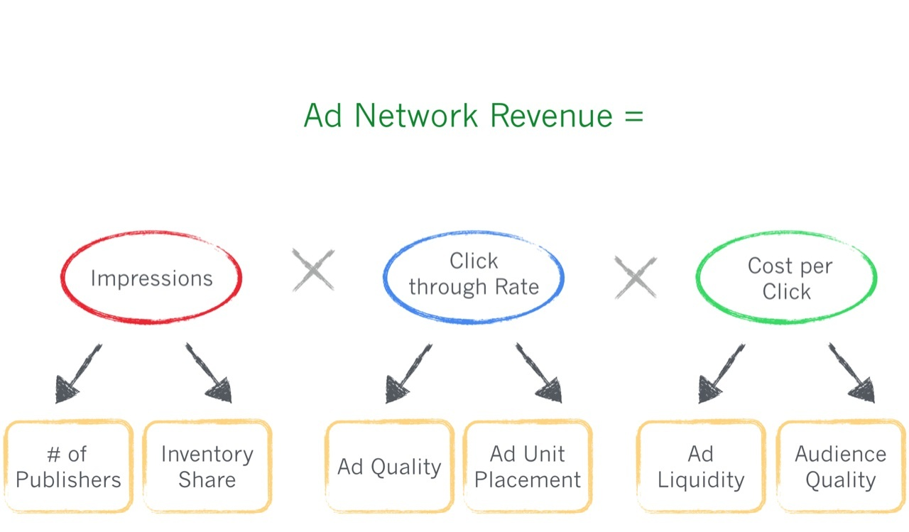 Иллюстрация к статье: 2 стратегических формулы оптимизации дохода стартапа
