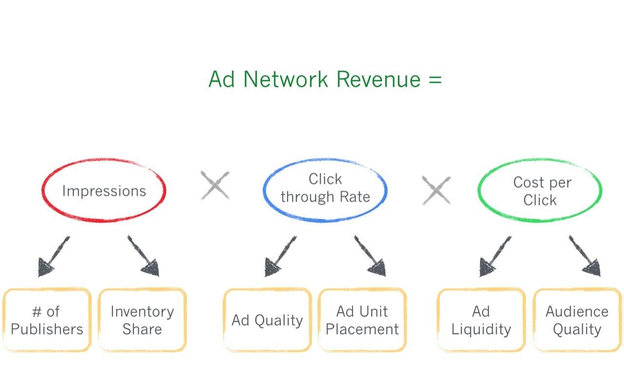 формулы оптимизации дохода стартапа