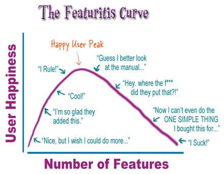 Кривая функционала