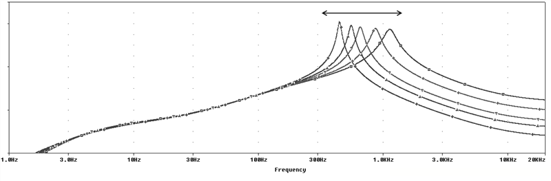 Характер колебаний звуковых волн