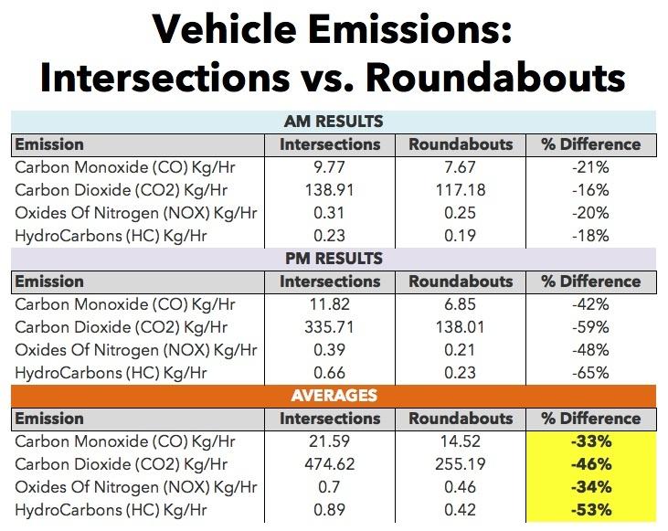 Круговые развязки позволяют сократить выбросы в атмосферу