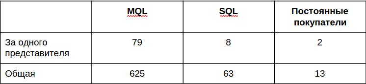 Количество лидов и покупателей