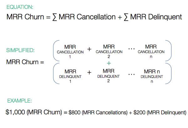 MRR Churn