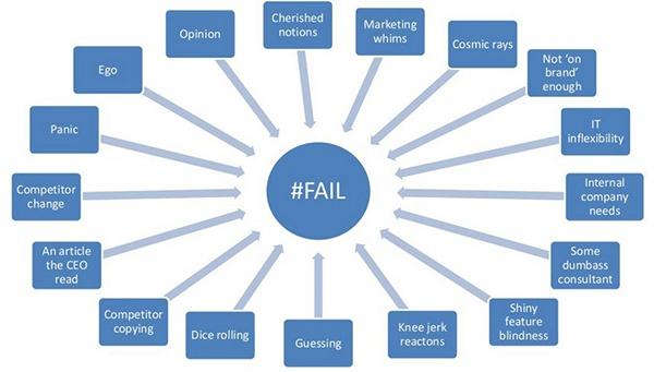 провал