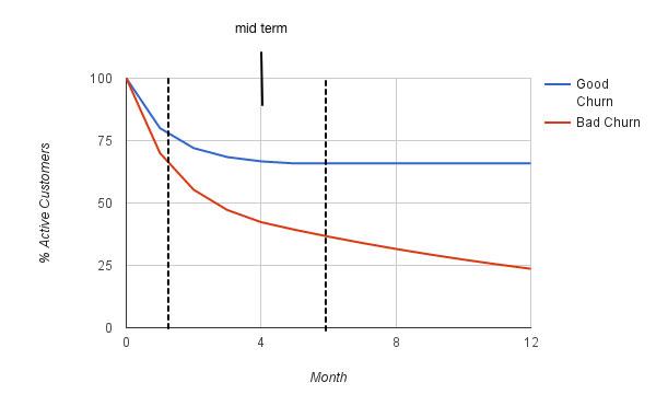 Оптимизация промежуточного оттока