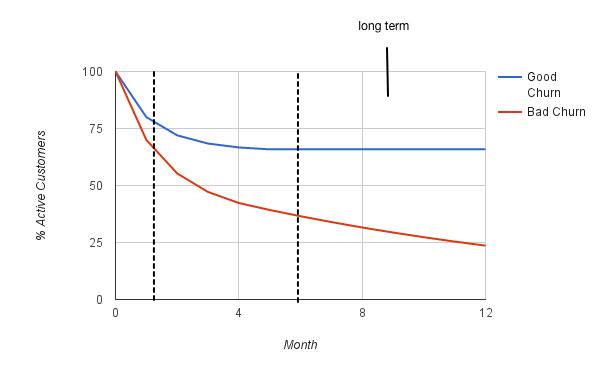 Оптимизация долгосрочного оттока