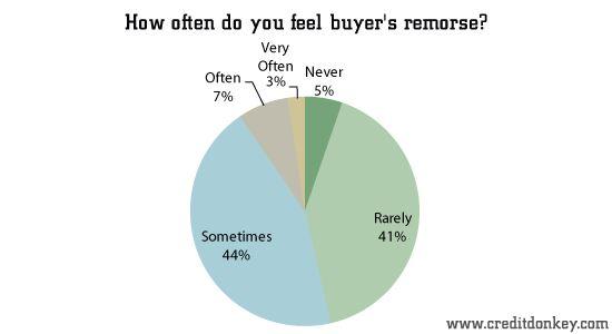 Иллюстрация к статье: Нейромаркетинг: эффект рационализации после покупки