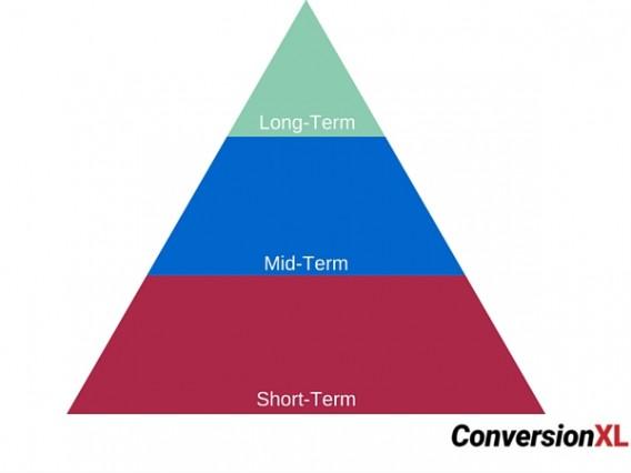 3 основных стадии процесса удержания клиента