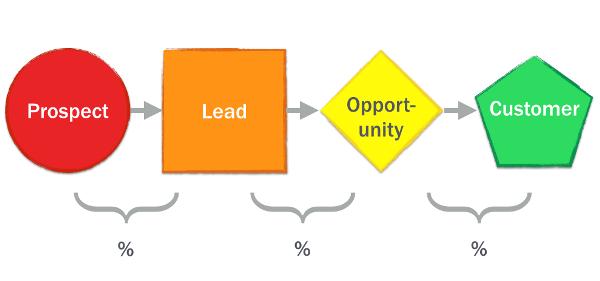 Иллюстрация к статье: Стратегия оптимизация воронки продаж для облачных стартапов