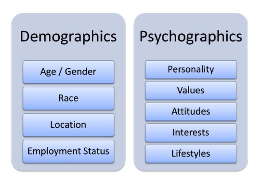 демографика