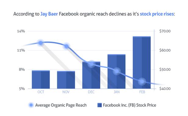 Иллюстрация к статье: 5 способов повысить органический охват контента на Facebook