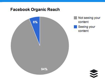 Органический охват на Facebook