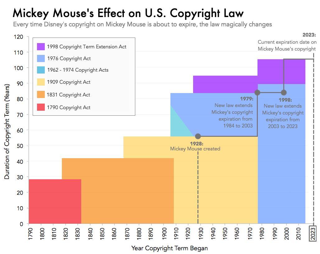 Как Микки уклонялся от закона о защите авторских прав