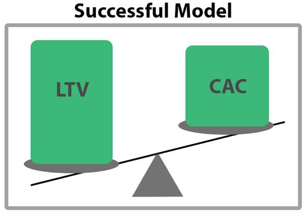 Как рассчитать и оптимизировать «жизненный цикл клиента»