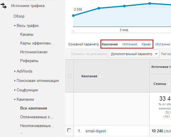 UTM-метки в Google Analytics