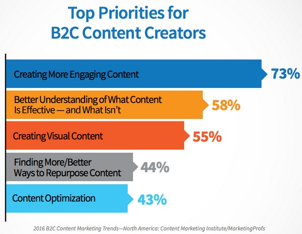 Приоритеты создателей контента