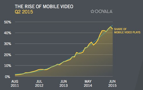 Статистика видео-формата