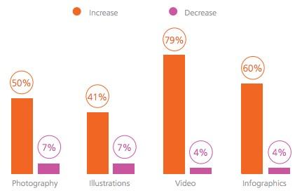 Статистика использования инфографики
