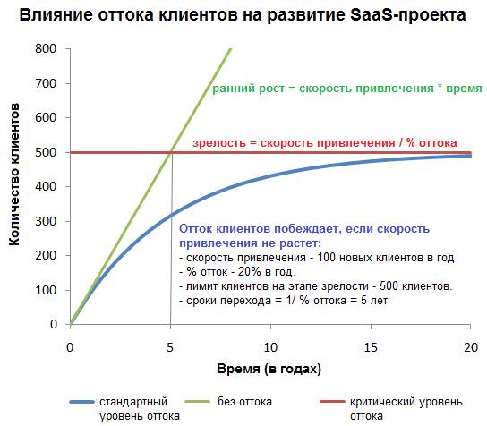 влияния оттока клиентов на рентабельность SaaS