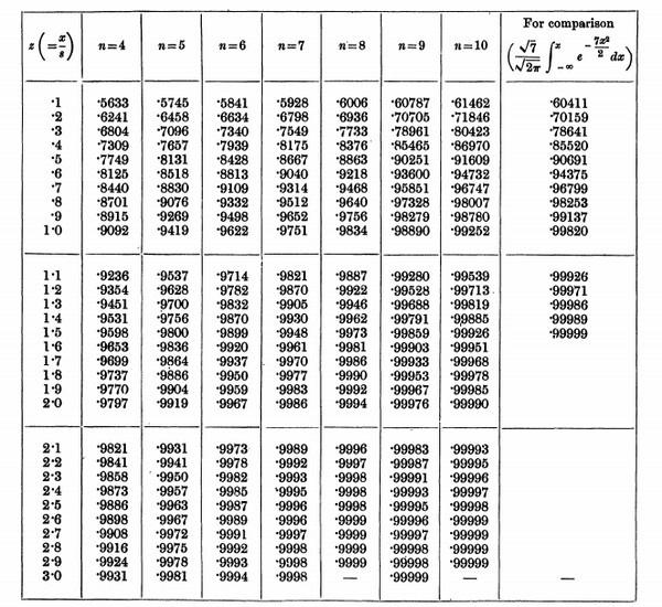 таблица t-распределения