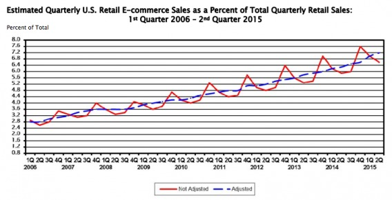 оборот по электронной коммерции