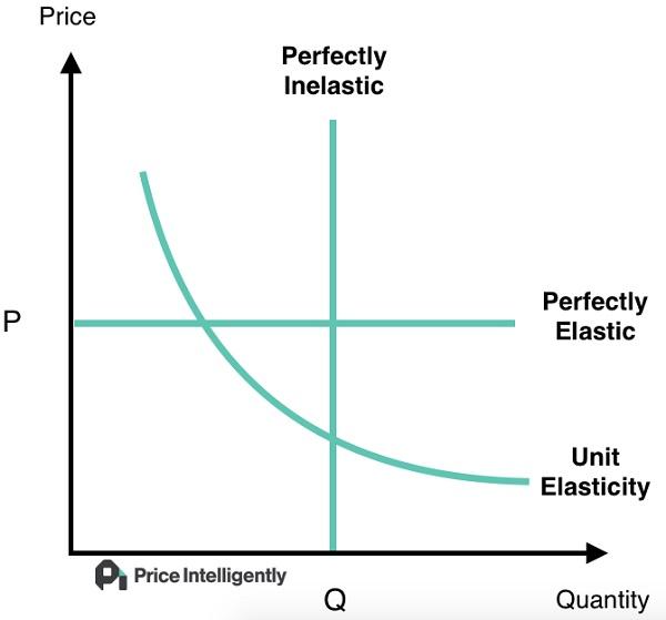 График зависимости спроса от цены