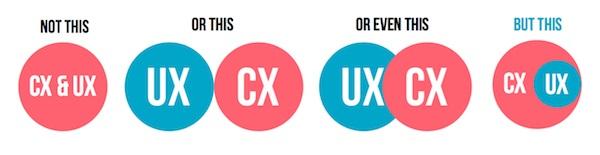 UX и C