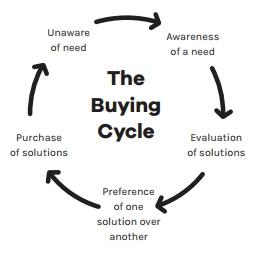 Цикл продаж