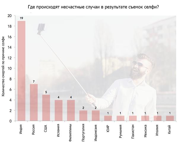 Статистика по странам