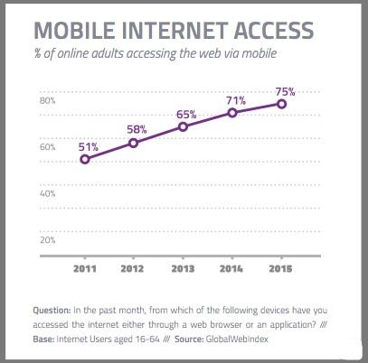 Доступ к мобильному интернету