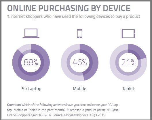 Мобильная коммерция (Mcommerce)