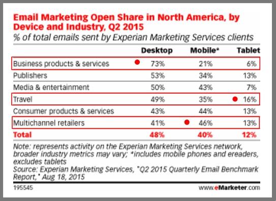 Email на мобильных устройствах