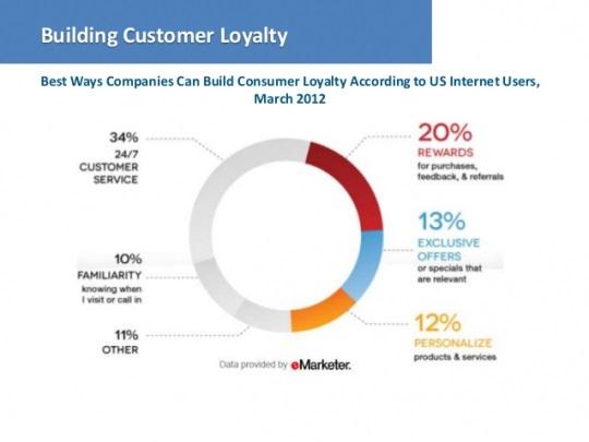 способы построения потребительской лояльности