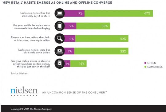 Интернет-магазины и стартапы